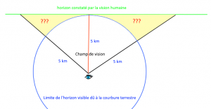 Globe ou terre plate, la question de l'horizon.