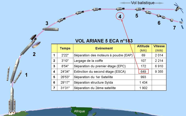 Explication concernant la trajectoire de vol d'une fusée